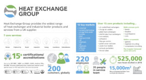 Heat Exchange Group infographic